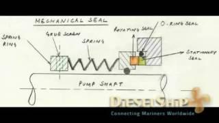 Mechanical Seal   Working    YouTube Mp3