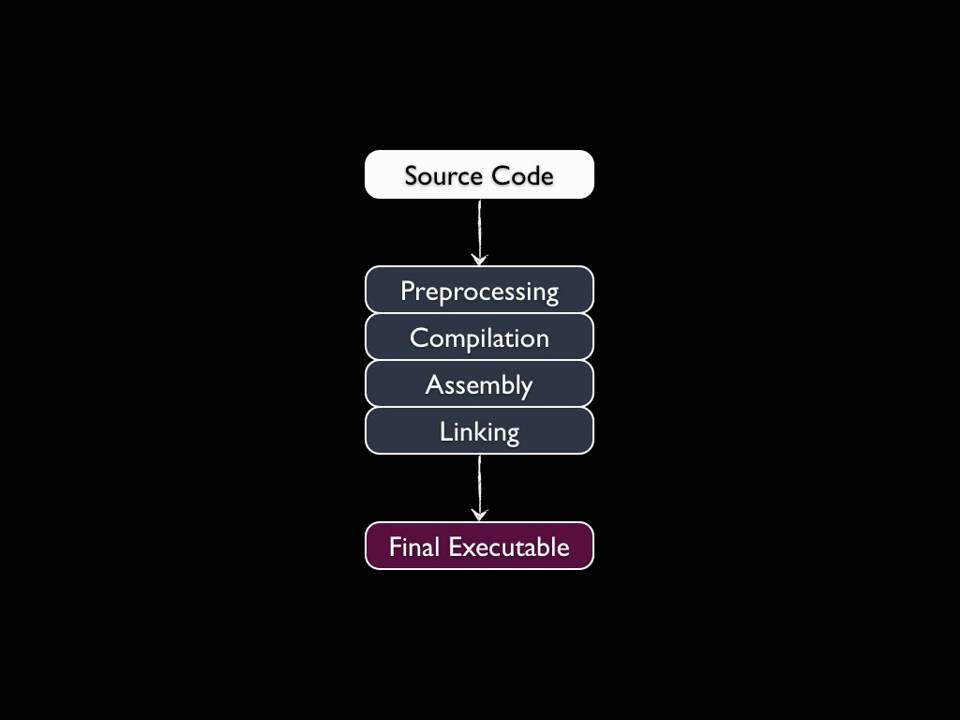How the compiler works compilation stages youtube Compilation c