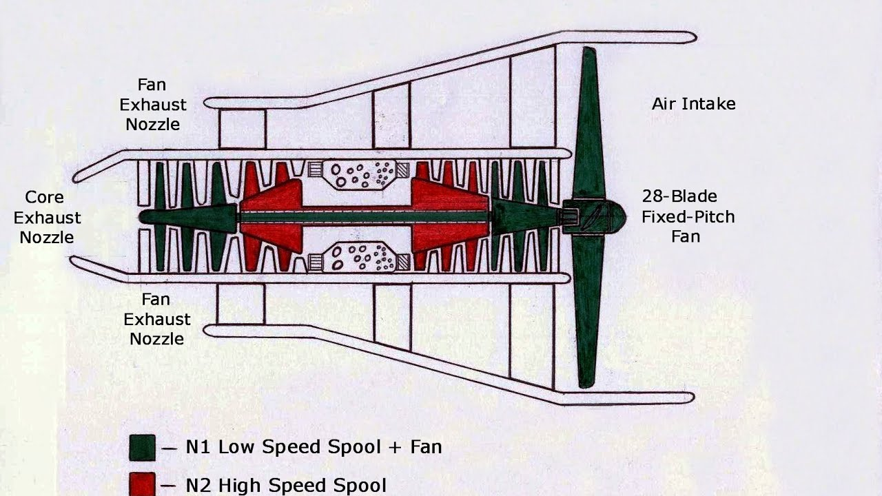 Turbofan Diagram Engine Schematic Gas Principle Of Operation Refresher Course Youtube 1280x720