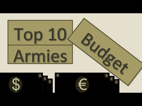 Top 10 Countries - Military Spending