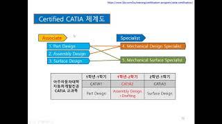 CATIA2 1_(강의) (introduction, C…