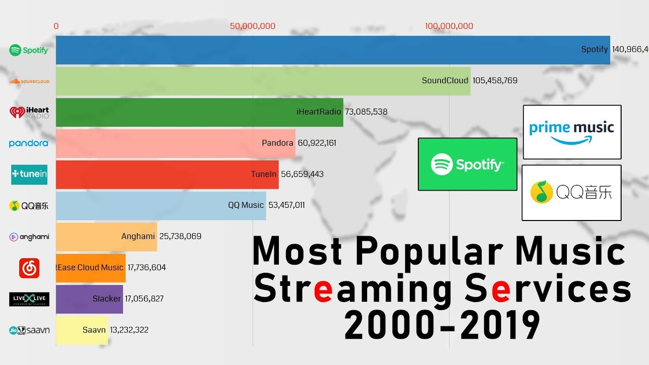 Most Popular Music Streaming Services 2000 2019 Youtube