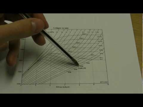 SESM2011 Thermo Tutorial - Steam Tables and the Mollier Chart