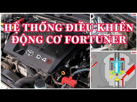 Tổng quát hệ thống điều khiển động cơ Toyota FORTUNER@KENH KIEN THUC OTO