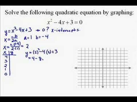 A19.19 Solving Quadratic Equations by Graphing - YouTube