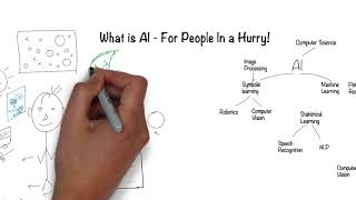 What is Artificial Intelligence? In 5 minutes.