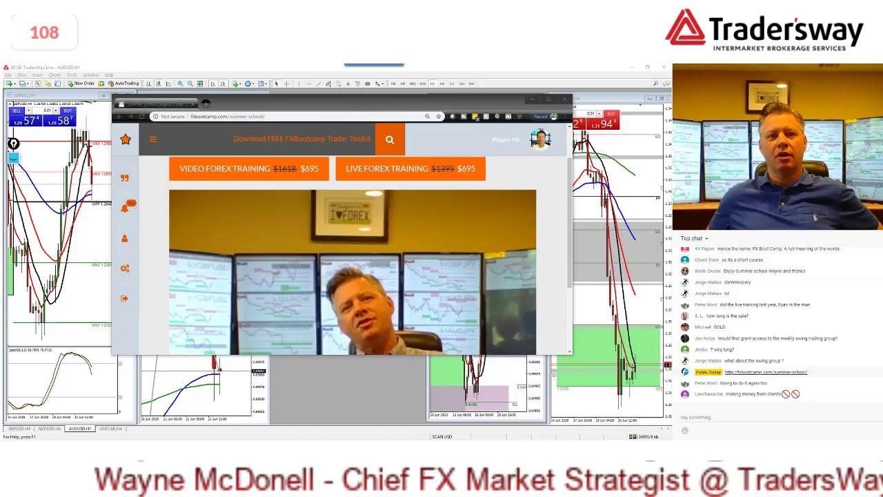 Forex market analysis today