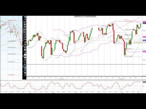 April 10, 2013. Weekly look at the markets: Nikkei, S&P & Yen from Jason Sen - DayTradeIdeas.com