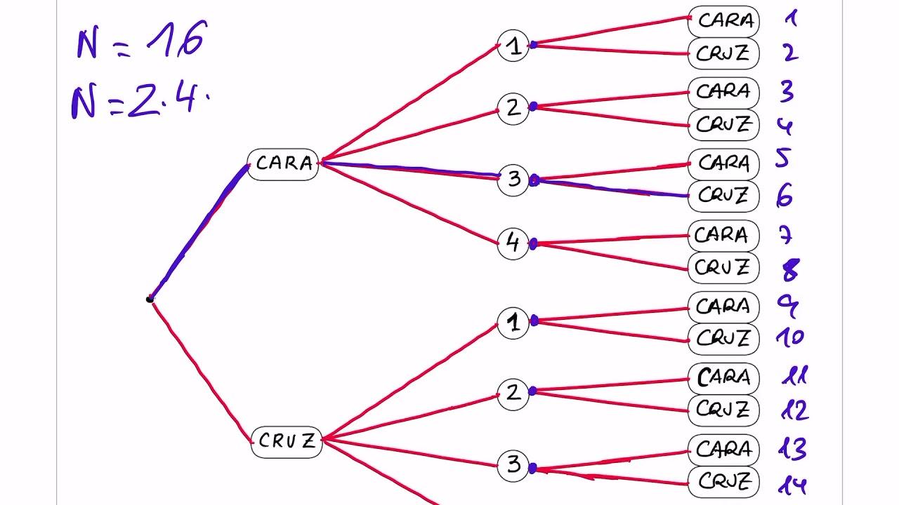 2 U00baeso  Probabilidad  Diagrama De  U00c1rbol