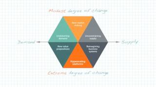 a digital strategy framework