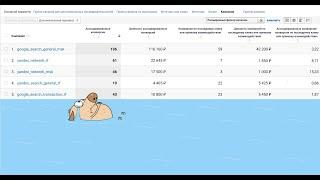 Красинский: ассоциированные конверсии Google Analytics — зло