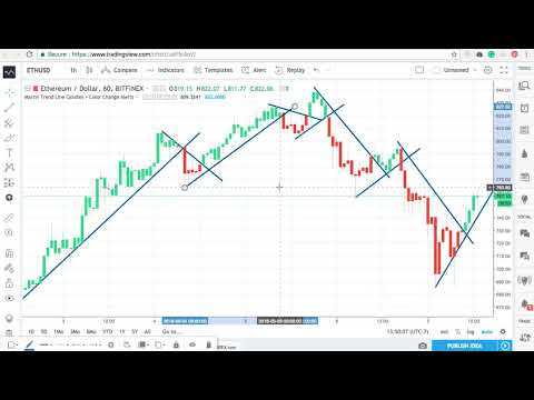 Martin Trend Line Candles Color Change Alerts Youtube