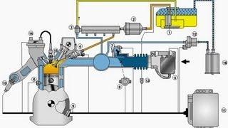 Como Funciona a Injeção Eletrônica de Combustível