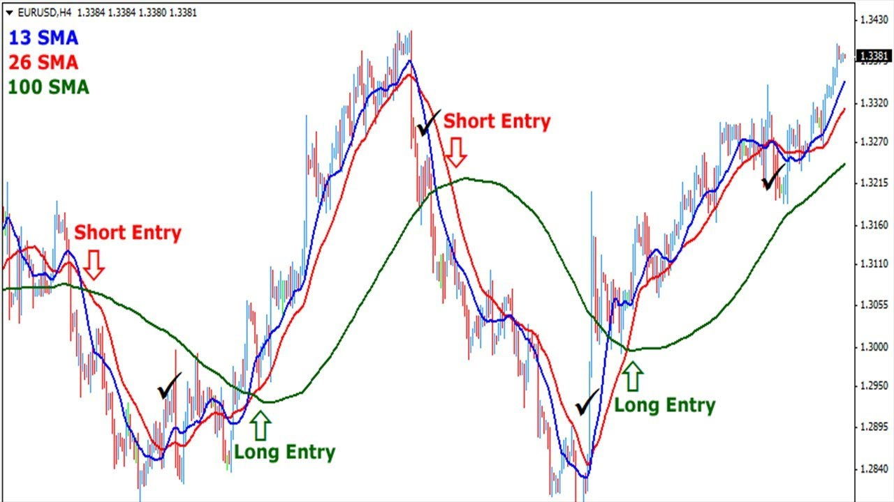 Trading forex using moving averages