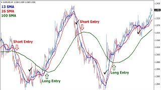 How to Trade 100% profitable trading moving average crossover forex trading strategy