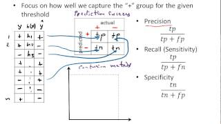 Part 5: Evaluating Prediction Success With Precision And Recall