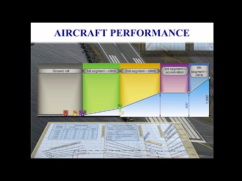 Private Pilot Tutorial 10: Aircraft Performance
