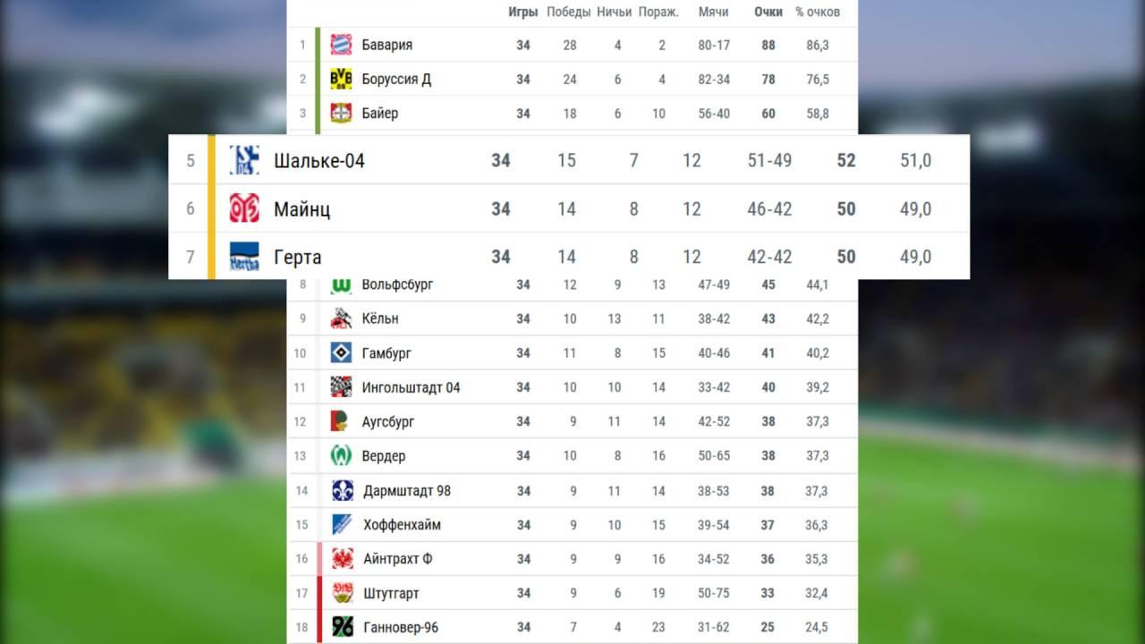 Турнирная таблица футболу италии 2015