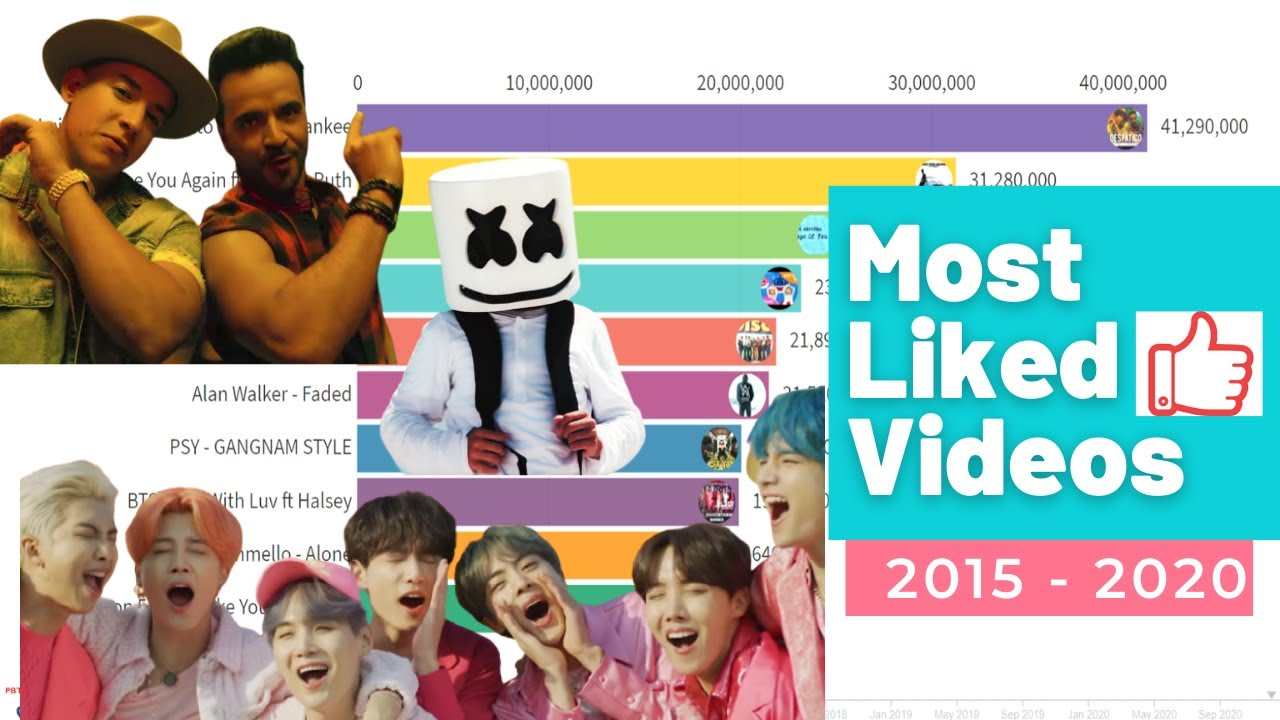 Top 10 Most Liked Videos On Youtube 10 Pinaka Maraming Video Likes Sa Youtube Youtube