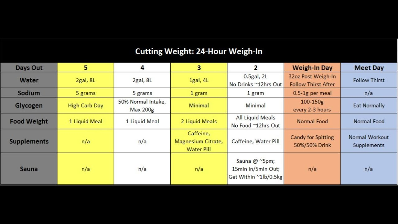 For properly weight how cut wrestling to