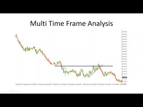 Fix Your Trading Mistakes With Multiple Time Frame Analysis