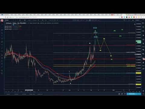 Crypto Ethereum eth Bitcoin, Litecoin Mining Data News #95 | Bitshares Technical Analysis to Bitcoin