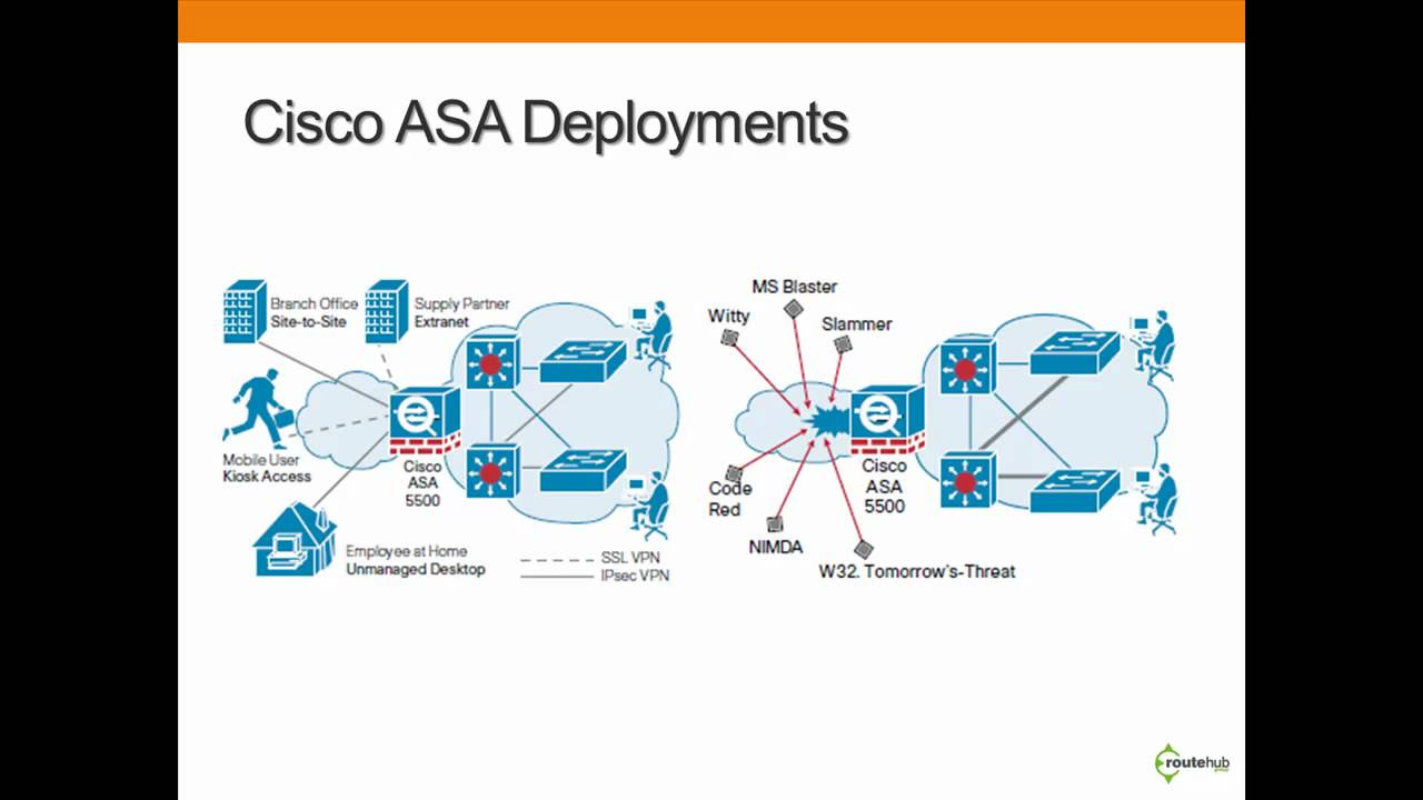 Deploying Cisco Asa And Other Firewalls For Network