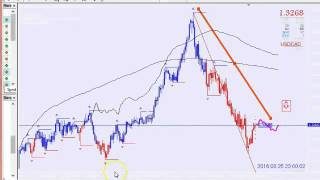 The Best  Support Resistance Forex Trading System 2016 | Forex Strategies