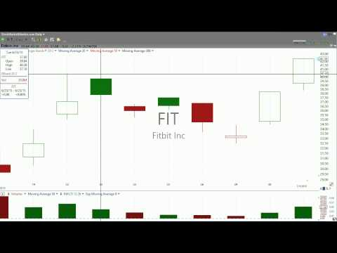 The best trade on Fitbit (FIT) is...not to trade it. (July 01, 2015) - Stock Market Mentor
