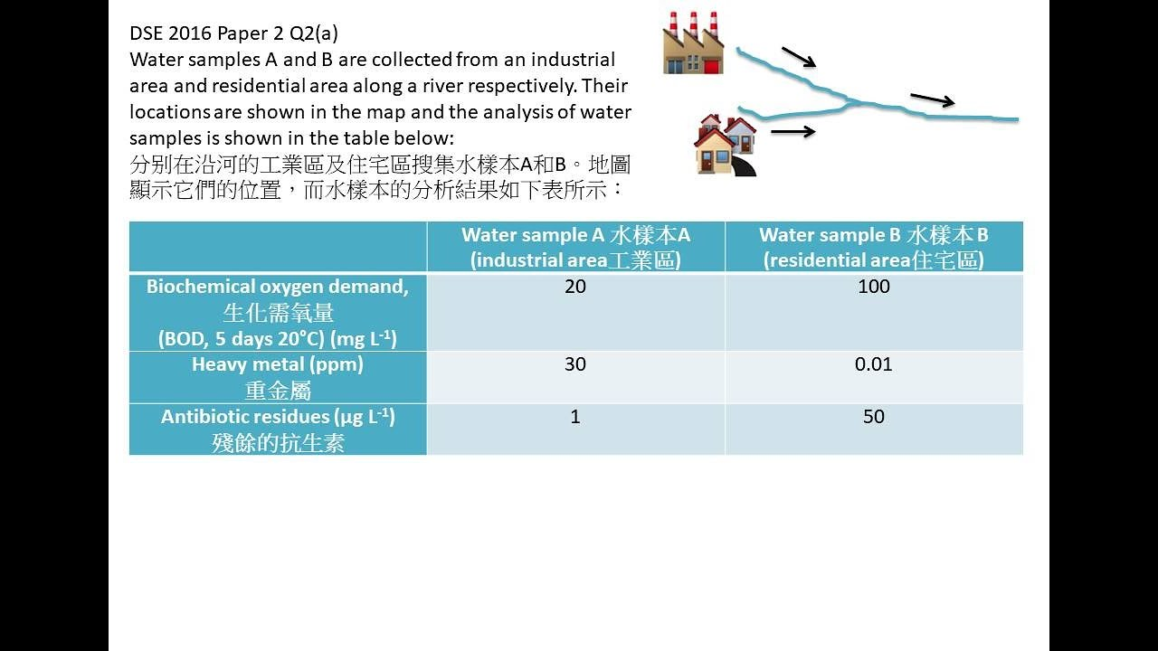 DSE Bio 2016 Paper 2 Q2(a) 家居污水 household sewage V.S. 工業污水 Industrial sewage