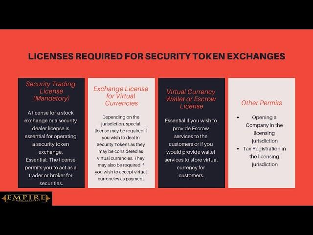Webinar: Security Token Exchange