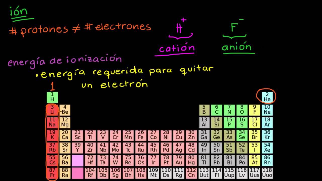 Tendencias en energa de ionizacin youtube tendencias en energa de ionizacin urtaz Images