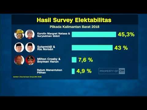 Karolin - Gidot Unggul Di Survei Pilkada Kalbar ; CNN Layar Pemilu Tepercaya