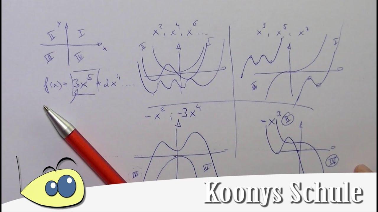 Verhalten im Unendlichen, Polynomfunktionen, Verlauf, Quadranten ...