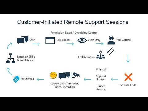 How BeyondTrust Remote Support Works