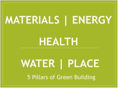 Basics of residential Green ReBuilding Mod 1 Introduction