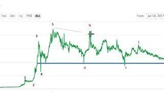 BITQUENCE (BQX) Elliott Wave Analysis