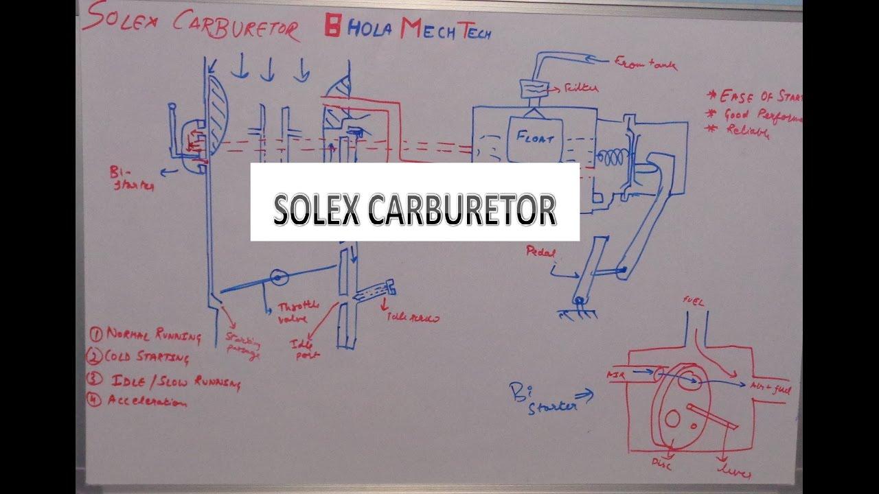 solex carburetor working bhola mechtech [ 1280 x 720 Pixel ]
