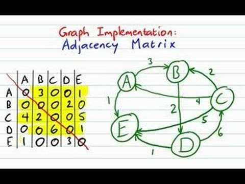 Graph Implementations