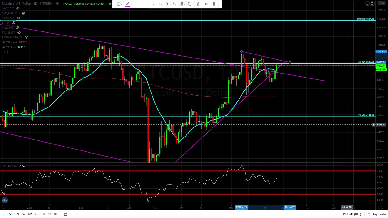 Bitcoin ( BTC ) flirting to go higher but no confirmation yet. 8