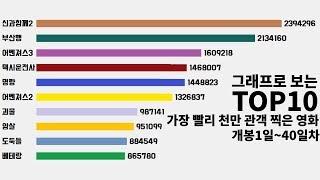 그래프로 보는 가장 빨리 천만 관객 찍은 영화 순위 TOP10