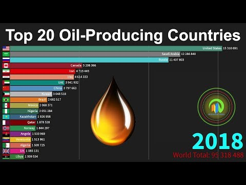 Top 20 Crude Oil Producing Countries 1965 to 2018