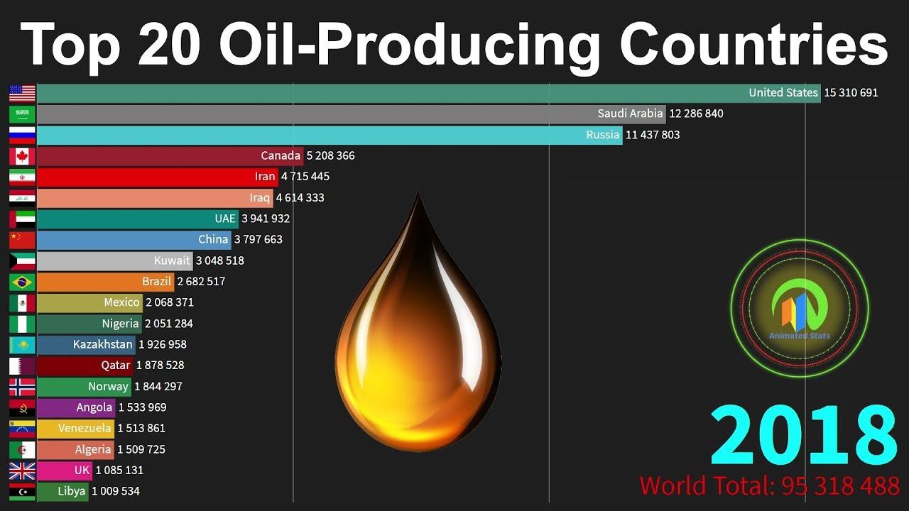 Ведущие страны-производители нефти и газа