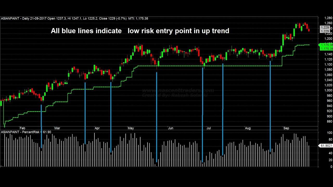 Magic Trend Indicator Amibroker Plugin For Profitable Trading