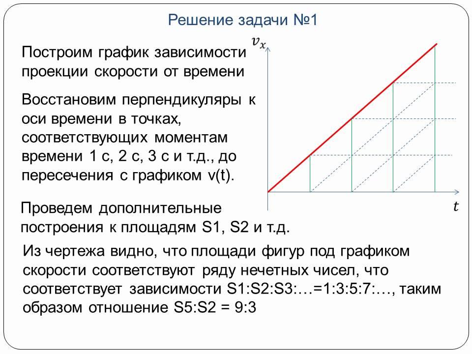 Методики решения задач по кинематике математика 2 класс задачи решение гармония