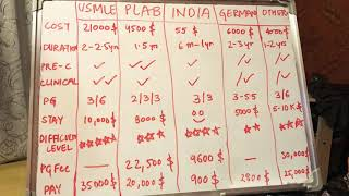 Financial aspects of USMLE , PLAB , INDIAN PG (neet) & other countries .