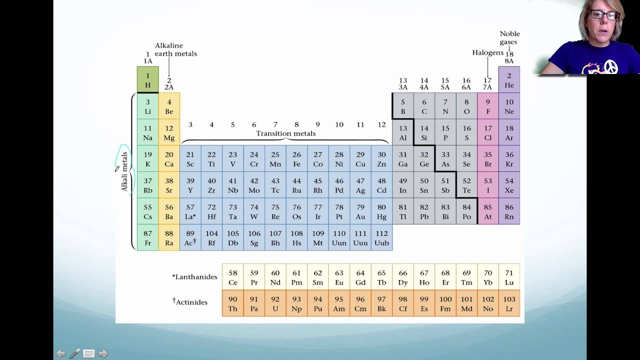 Chapter 6 Periodic Table And Periodic Law Pt I Youtube