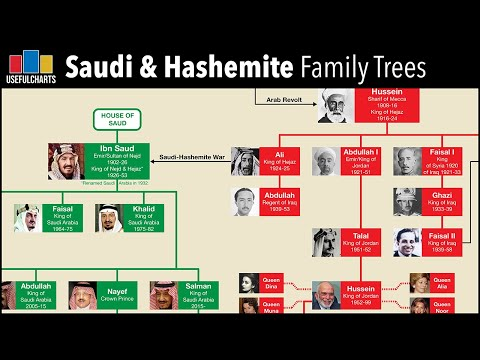 Saudi Arabian & Hashemite (Jordanian) Royal Family Trees