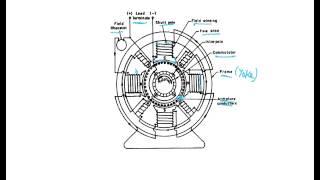 Construction of DC Machines, EMF Equations of DC Generator, Armature Lap Winding