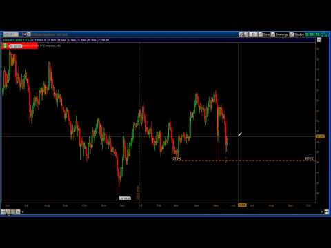 Day Trading Tips:  Trading the Correct Time Frame